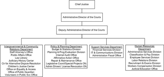 The Chief Justice is responsible for the administration of all courts in the State and appoints an administrative director of the courts to oversee judicial operations. The Office of the Administrative Director of the Courts reports directly to the Chief Justice and also appoints the Deputy Administrative Director of the Courts. The Office of the Deputy Administrative Director oversees three divisions: the Intergovernmental and Community Relations Division, the Support Services Division, and the Policy and Planning Division.Under the jurisdiction of the Intergovernmental and Community Relations Division are Staff Attorney, Public Affairs, Center for Alternative Dispute Resolution, Equality and Access to the Courts, Volunteers in Public Service, Special Projects/Legislative Office, Administrative Driver License Revocation, Judiciary History Center, Law Library, Children's Justice Centers, and Office of the Public Guardian.Under the jurisdiction of the Support Services Division are Fiscal and Support Services, Personnel, Telecommunication and Information Services, and Records Management.Finally, under the jurisdiction of the Policy and Planning Division are Budget, Statistics, Capital Improvement Projects, Planning and Program Evaluation, Internal Audit, Judicial Education and Resource Development, and Affirmative Action (EEO).