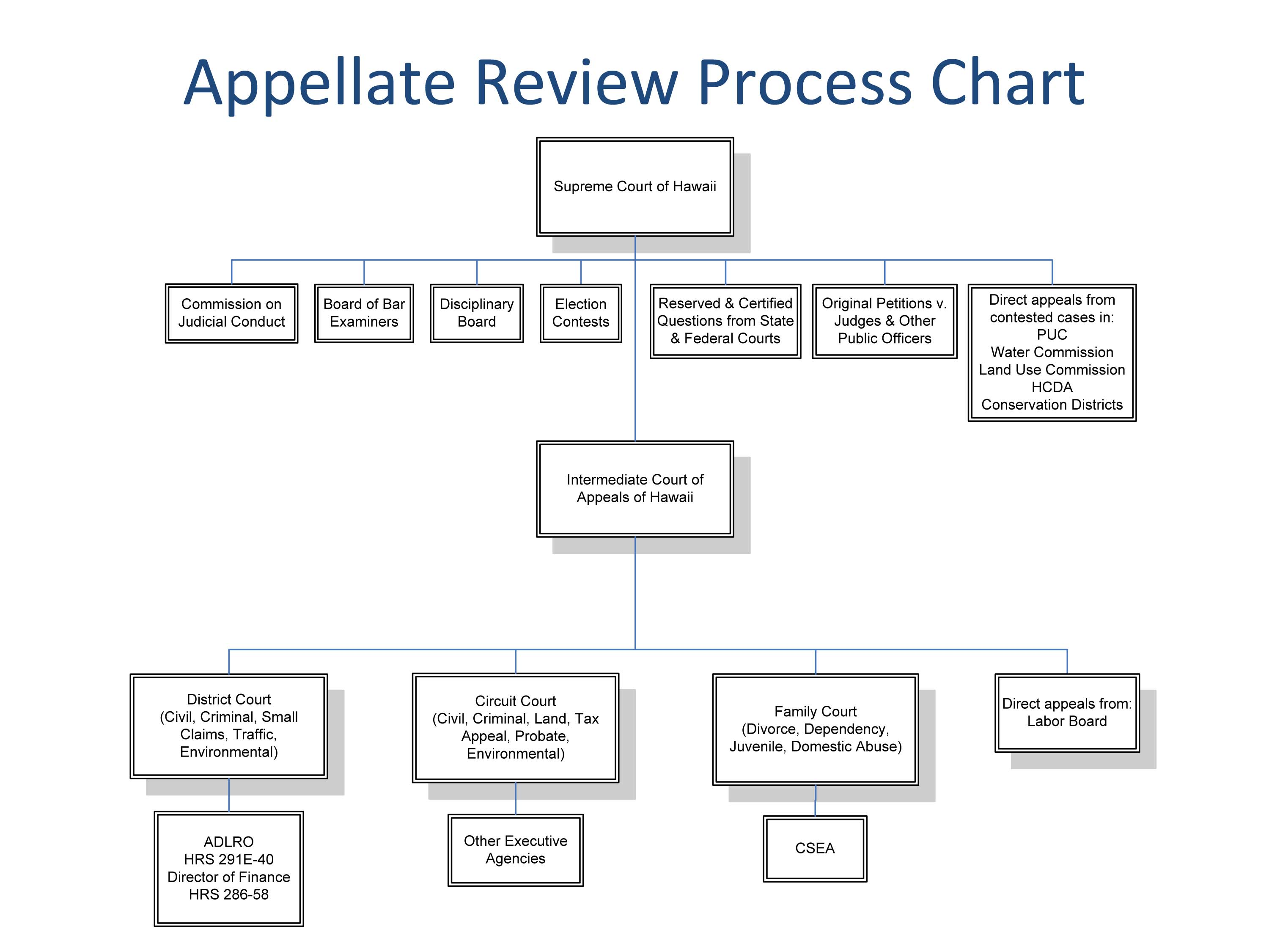 appeals process criminal justice An appeal is not another trial but an opportunity for the defendant to try to  appeals are complicated and sometimes result in the  criminal justice steps.